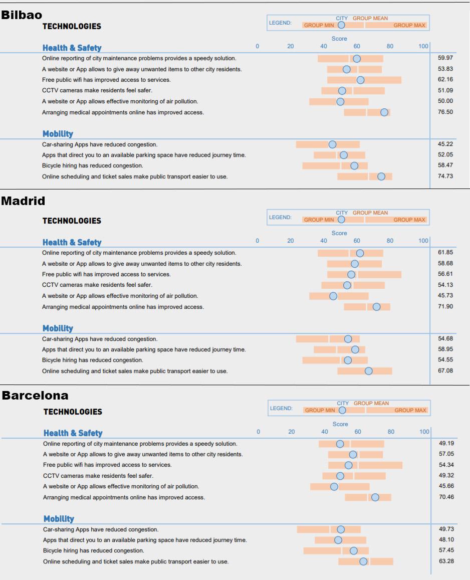 Coparación de algunos parámetros del IMD Smart City Index 2019